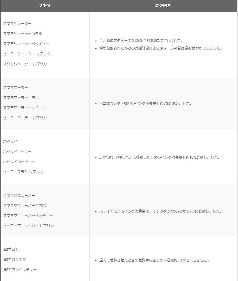 Splatoon2アプデVer.5.5.0